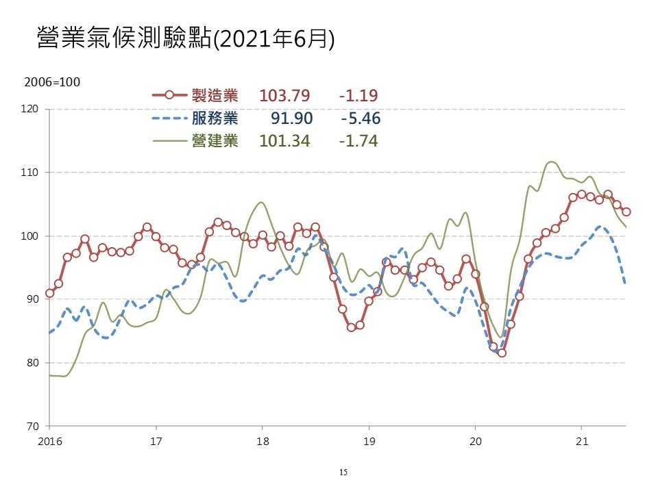 國內總體經濟預測暨景氣動向調查