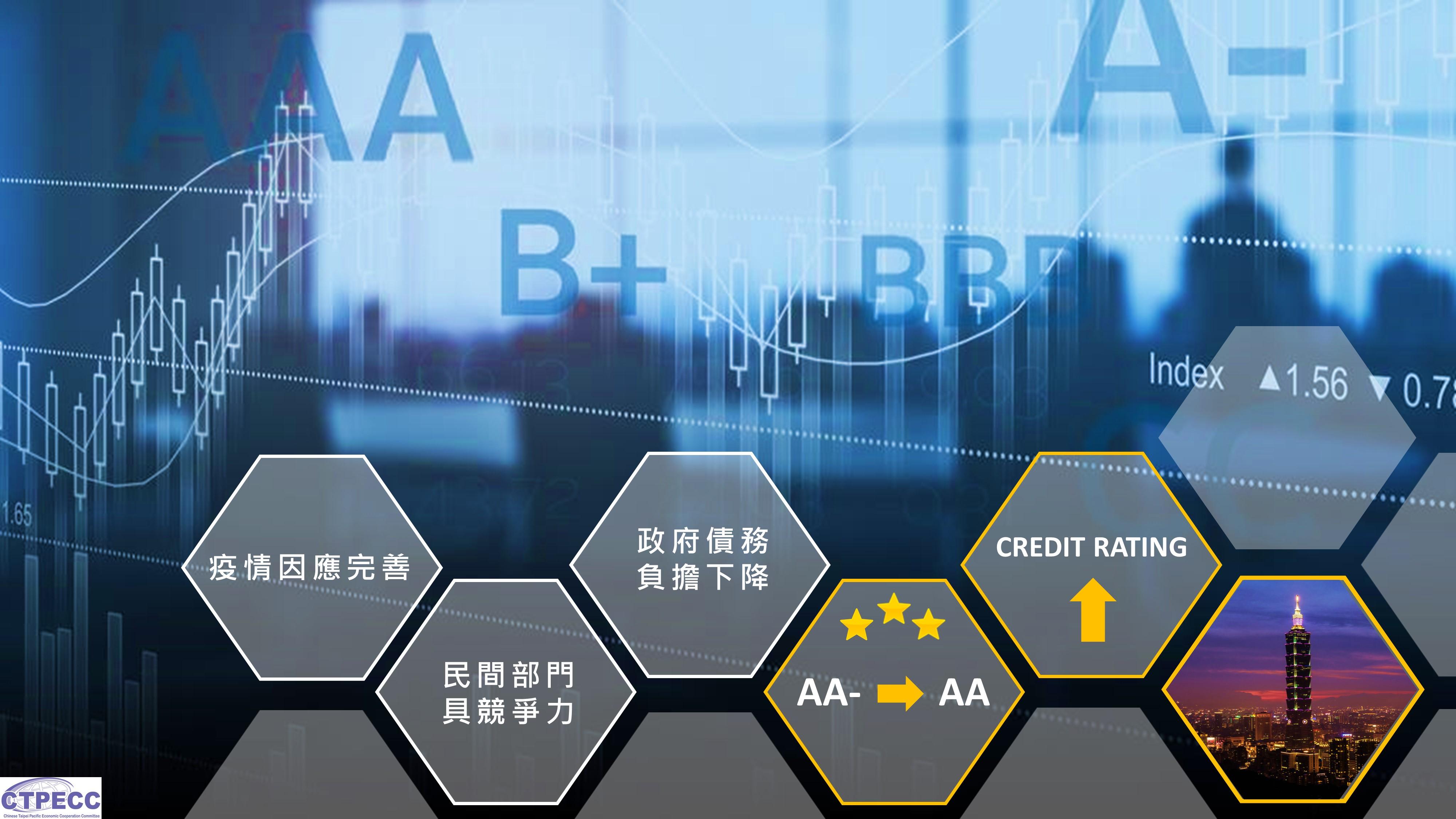 台灣經濟亮眼無畏疫情 惠譽20年來首次調升評等至AA
